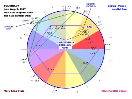 Magi Astrology - Financial Astrology - Astrology Software